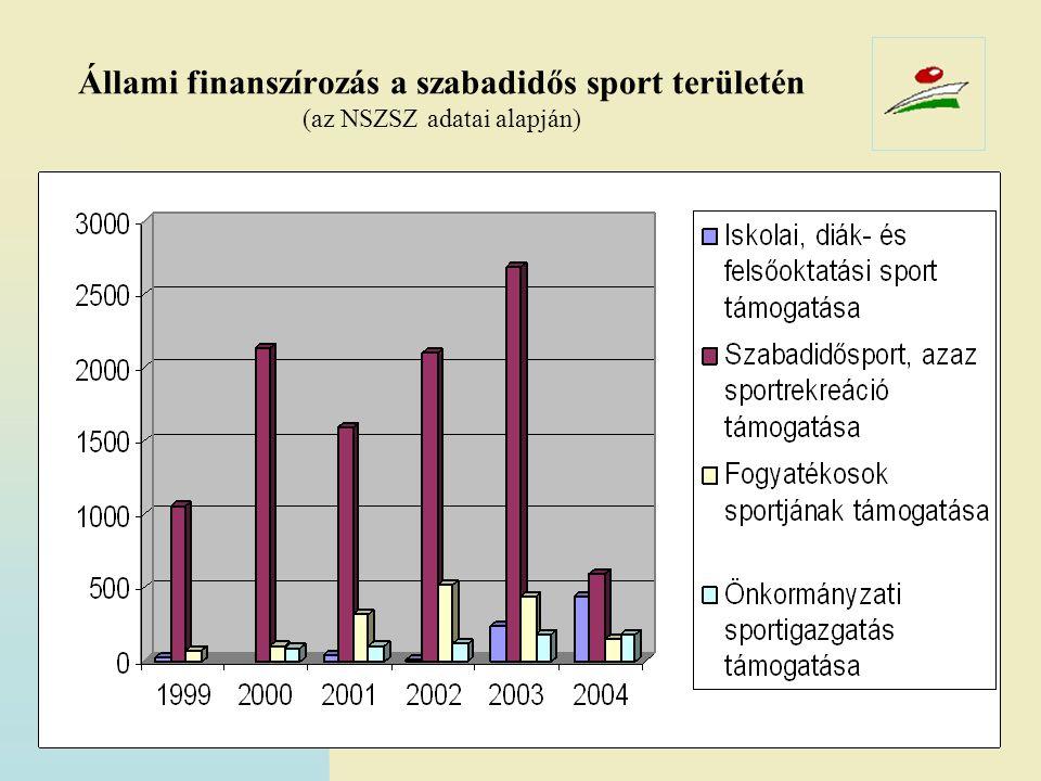 Állami finanszírozás a szabadidős sport területén (az NSZSZ adatai alapján)