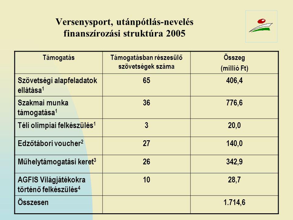 Versenysport, utánpótlás-nevelés finanszírozási struktúra 2005 TámogatásTámogatásban részesülő szövetségek száma Összeg (millió Ft) Szövetségi alapfel