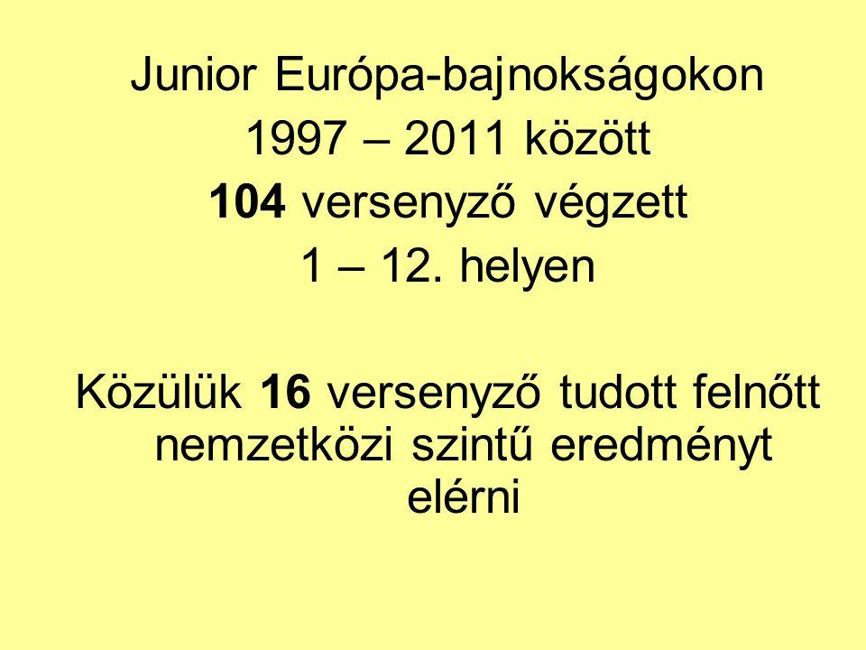 Junior Világbajnokságok 1-8.9-12.