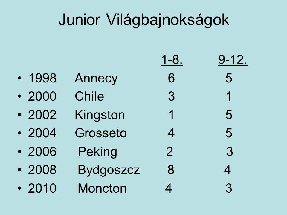 Tovább fejlődni képtelenSérült versenyzők Junior korra 18-19 év Felnőtt kori eredményesség