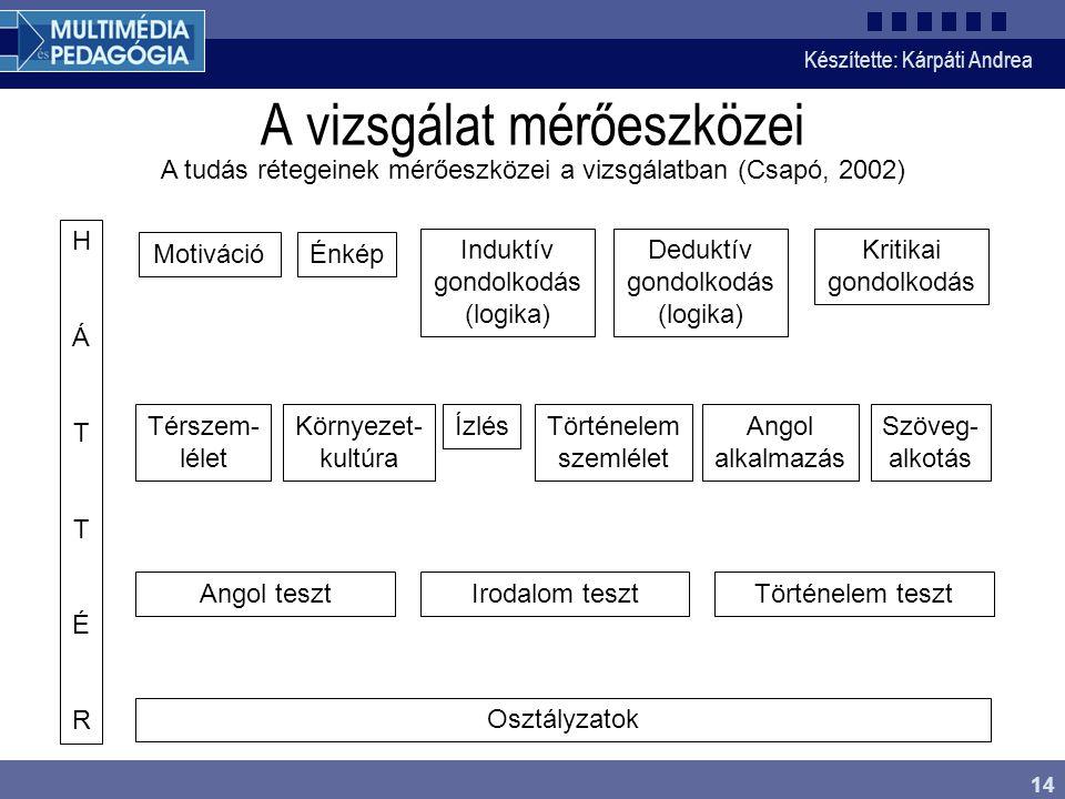 Készítette: Kárpáti Andrea 14 A vizsgálat mérőeszközei MotivációÉnkép Induktív gondolkodás (logika) Deduktív gondolkodás (logika) Kritikai gondolkodás Térszem- lélet Környezet- kultúra ÍzlésTörténelem szemlélet Angol alkalmazás Szöveg- alkotás Angol tesztIrodalom tesztTörténelem teszt Osztályzatok HÁTTÉRHÁTTÉR A tudás rétegeinek mérőeszközei a vizsgálatban (Csapó, 2002)