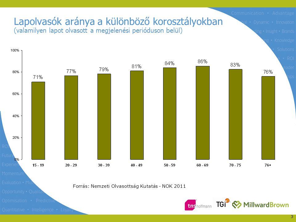 Lapolvasók aránya a különböző korosztályokban (valamilyen lapot olvasott a megjelenési perióduson belül) 3 Forrás: Nemzeti Olvasottság Kutatás - NOK 2011