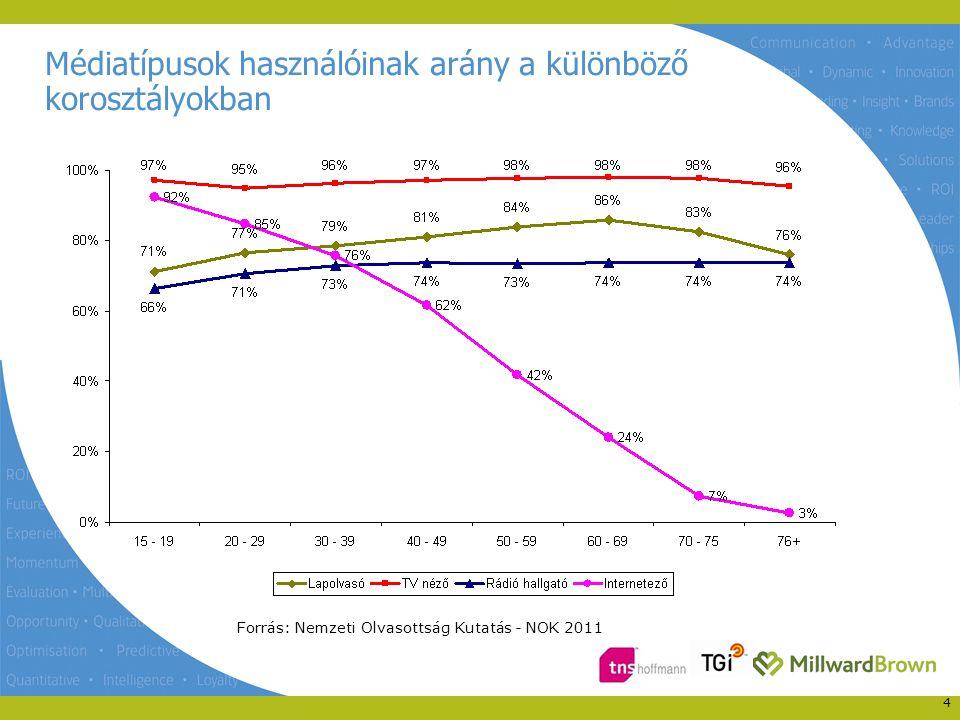 Megjelenési perióduson belül átlagosan olvasott lapok száma a különböző korosztályokban 5 Forrás: Nemzeti Olvasottság Kutatás - NOK 2011