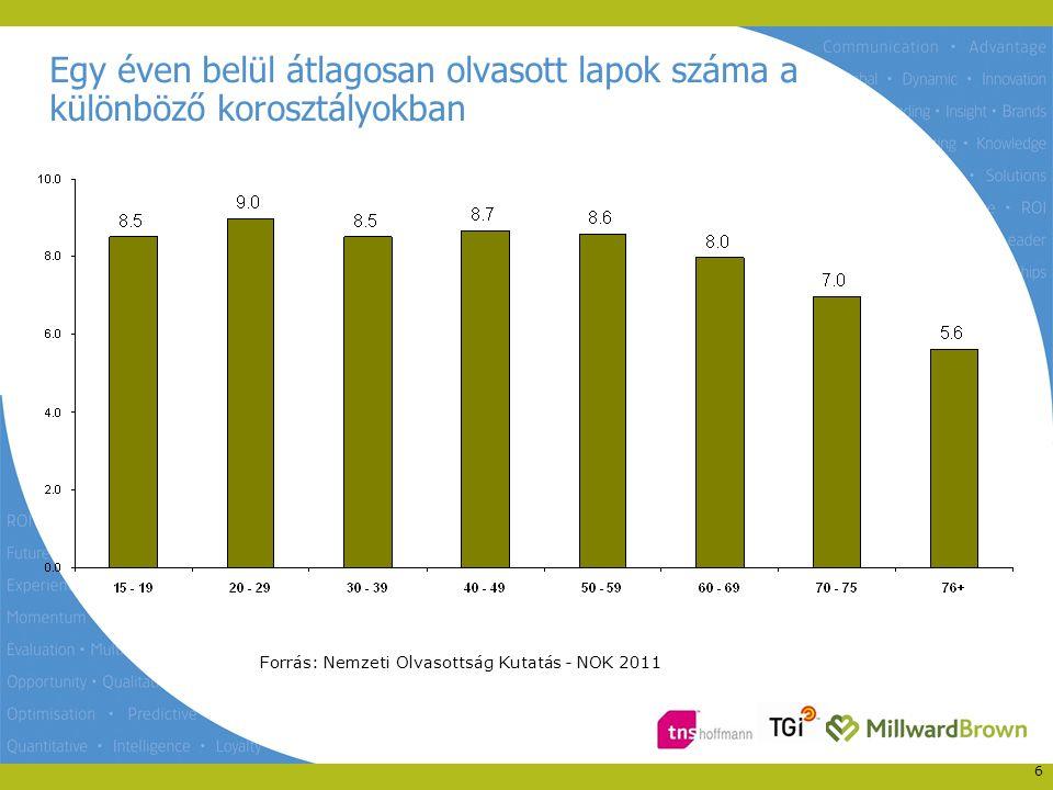 Egy éven belül átlagosan olvasott lapok száma a különböző korosztályokban 6 Forrás: Nemzeti Olvasottság Kutatás - NOK 2011
