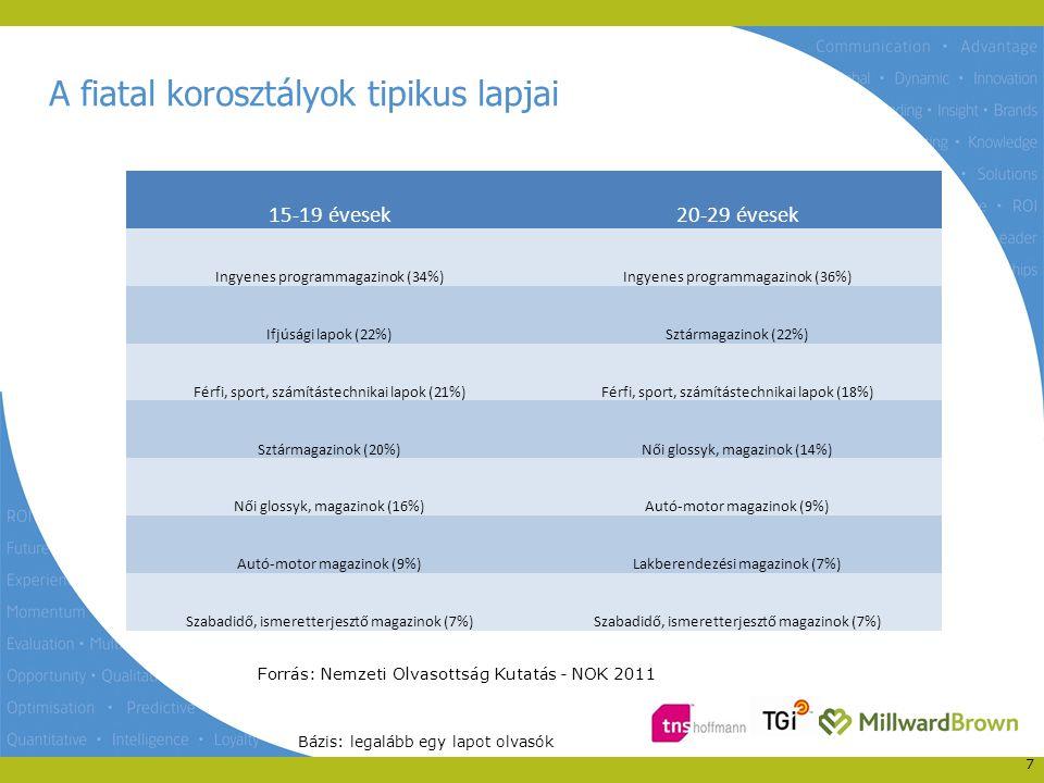 A fiatal lapolvasók érdeklődési körei - 8 Forrás: Nemzeti Olvasottság Kutatás - NOK 2011 15-19 évesek20-29 évesek Mozi, filmek (93%)Könnyűzene (85%) Könnyűzene (88%)Mozi, filmek (85%) Ruhák, divat (80%)Ruhák, divat (71%) Hírek magyar sztárokról (78%)Utazás, nyaralás (67%) Hírek külföldi sztárokról (76%)Hírek magyar sztárokról (65%) Számítástechnika, szórakoztató elektronika (68%)Programajánló (64%) Utazás, nyaralás (67%)Hírek külföldi sztárokról (62%) Programajánló (67%)Számítástechnika, szórakoztató elektronika (60%) Szépségápolás (65%)Szépségápolás (59%) Sport (65%)Családi élet, párkapcsolat (59%) Horoszkóp (55%)Sport (57%) Egészséges életmód (54%) Oktatás (51%)Erotika, szexualitás (52%)