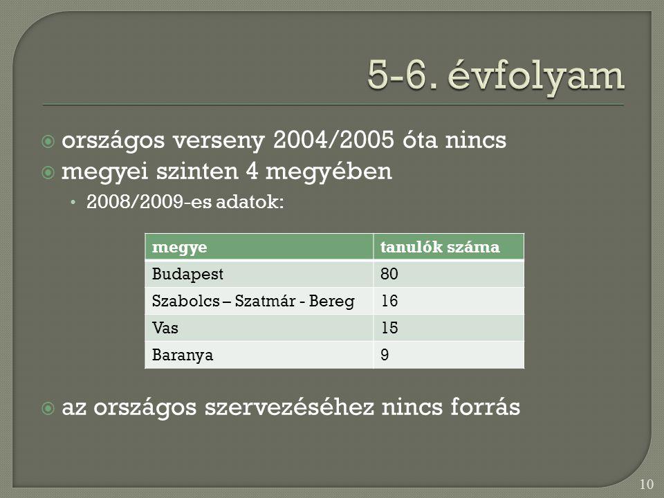  országos verseny 2004/2005 óta nincs  megyei szinten 4 megyében • 2008/2009-es adatok:  az országos szervezéséhez nincs forrás 10 megyetanulók száma Budapest80 Szabolcs – Szatmár - Bereg16 Vas15 Baranya9