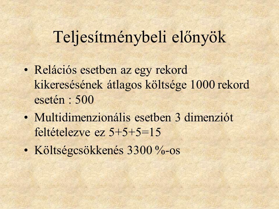Teljesítménybeli előnyök •Relációs esetben az egy rekord kikeresésének átlagos költsége 1000 rekord esetén : 500 •Multidimenzionális esetben 3 dimenziót feltételezve ez 5+5+5=15 •Költségcsökkenés 3300 %-os