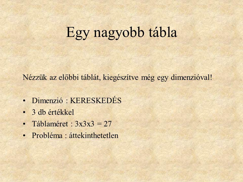 Egy nagyobb tábla Nézzük az előbbi táblát, kiegészítve még egy dimenzióval! •Dimenzió : KERESKEDÉS •3 db értékkel •Táblaméret : 3x3x3 = 27 •Probléma :