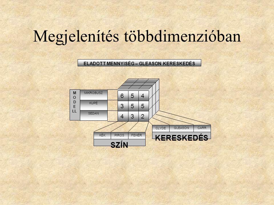 Megjelenítés többdimenzióban ELADOTT MENNYISÉG – GLEASON KERESKEDÉS 654 355 432 SZÍN KÉKPIROSFEHÉR M O D E LL MIKROBUSZ KUPÉ SEDAN KERESKEDÉS CLYDE GL