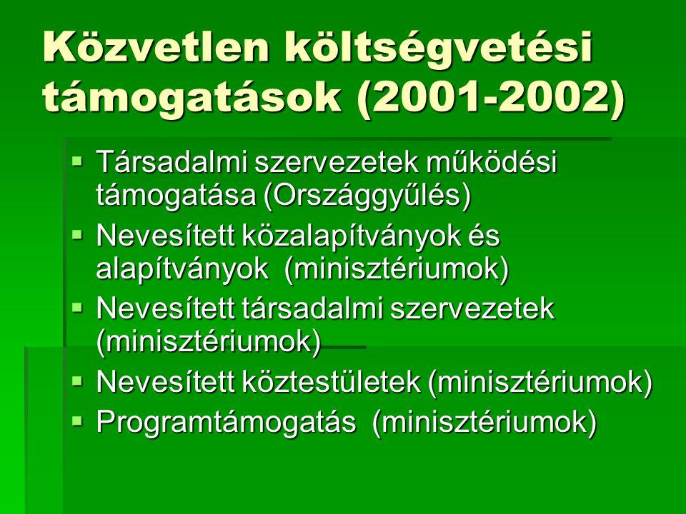 Közvetlen költségvetési támogatások (2001-2002)  Társadalmi szervezetek működési támogatása (Országgyűlés)  Nevesített közalapítványok és alapítvány