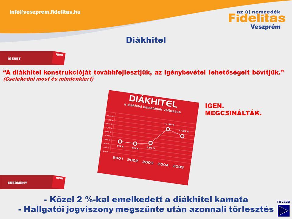 """info@veszprem.fidelitas.hu TOVÁBB Diákhitel - Közel 2 %-kal emelkedett a diákhitel kamata - Hallgatói jogviszony megszűnte után azonnali törlesztés """"A"""