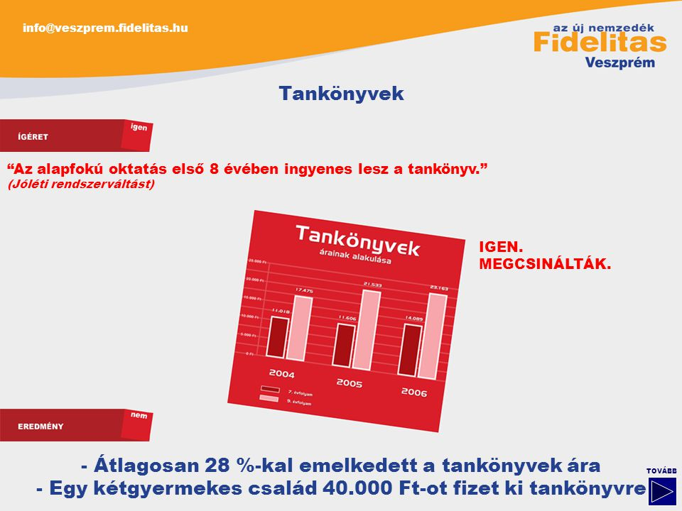 info@veszprem.fidelitas.hu TOVÁBB Tankönyvek - Átlagosan 28 %-kal emelkedett a tankönyvek ára - Egy kétgyermekes család 40.000 Ft-ot fizet ki tankönyvre Az alapfokú oktatás első 8 évében ingyenes lesz a tankönyv. (Jóléti rendszerváltást) IGEN.