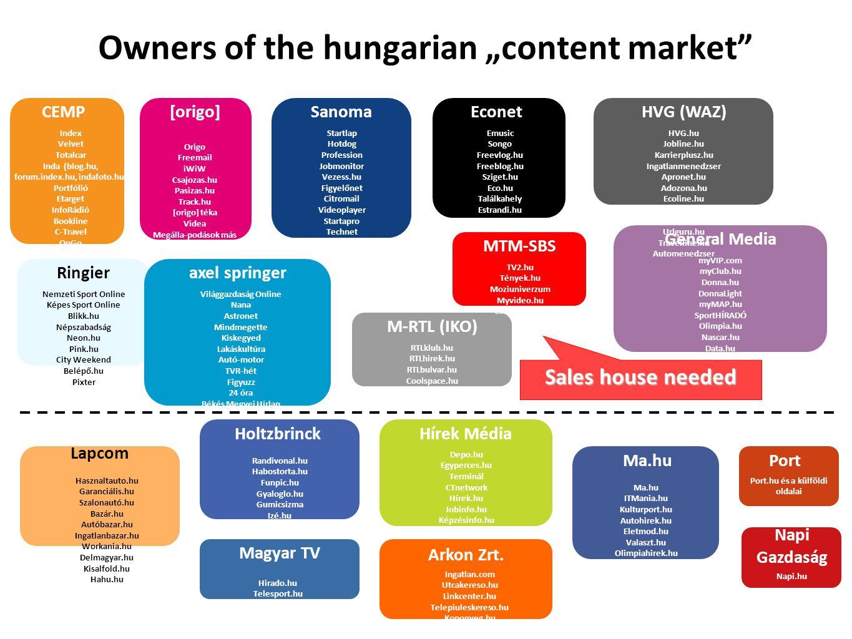 "Owners of the hungarian ""content market"" CEMP Index Velvet Totalcar Inda (blog.hu, forum.index.hu, indafoto.hu) Portfólió Etarget InfoRádió Bookline C"