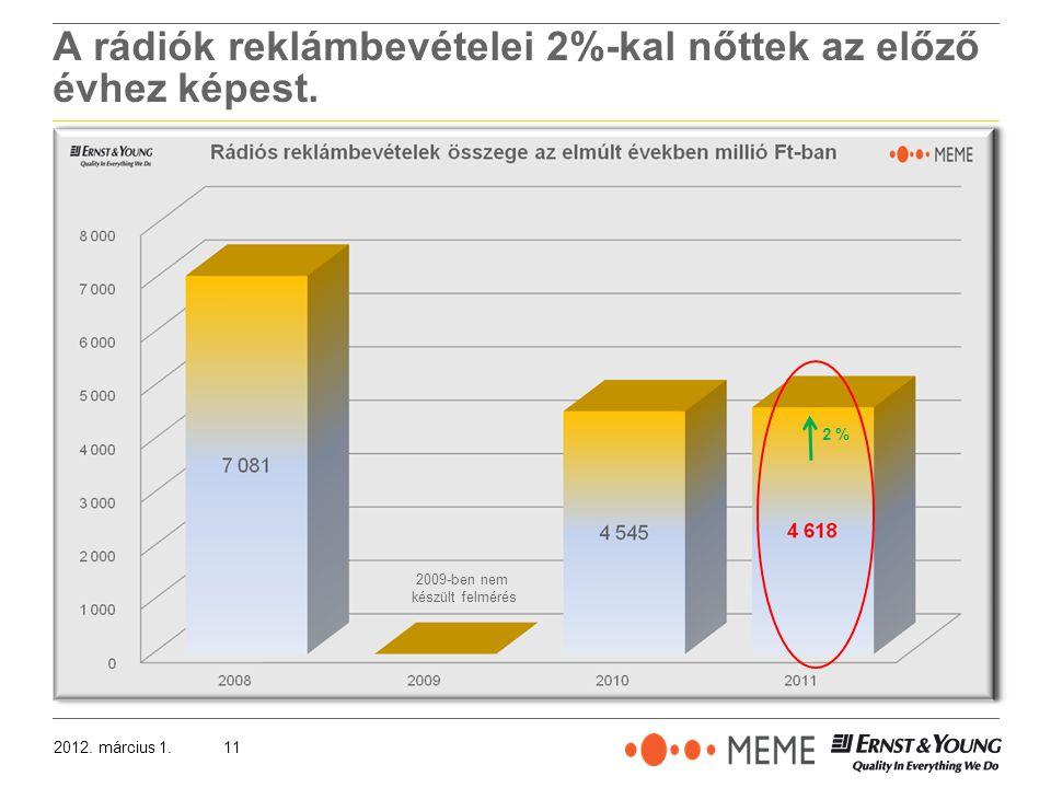 2012. március 1.11 A rádiók reklámbevételei 2%-kal nőttek az előző évhez képest.