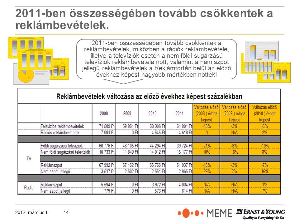 2012. március 1.14 2011-ben összességében tovább csökkentek a reklámbevételek.