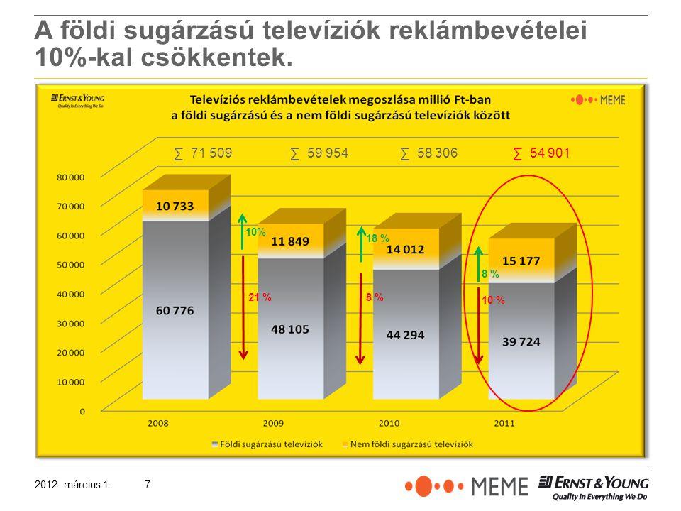2012. március 1.7 A földi sugárzású televíziók reklámbevételei 10%-kal csökkentek.