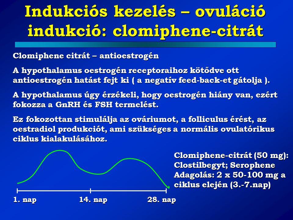 Indukciós kezelés – ovuláció indukció: clomiphene-citrát Clomiphene citrát – antioestrogén A hypothalamus oestrogén receptoraihoz kötődve ott antioest