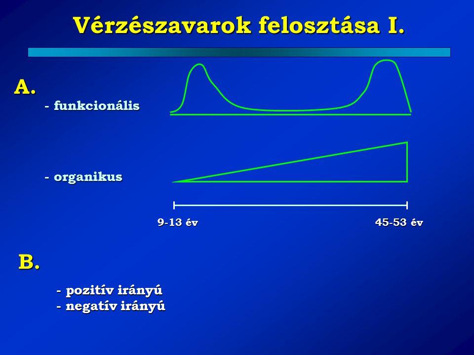Vérzészavarok felosztása I. - funkcionális - organikus 9-13 év 45-53 év A. B. - pozitív irányú - negatív irányú