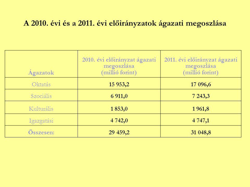 A 2010. évi és a 2011. évi előirányzatok ágazati megoszlása Ágazatok 2010.