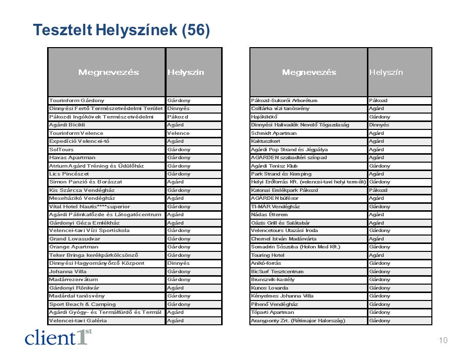 Tesztelt Helyszínek (56) 10