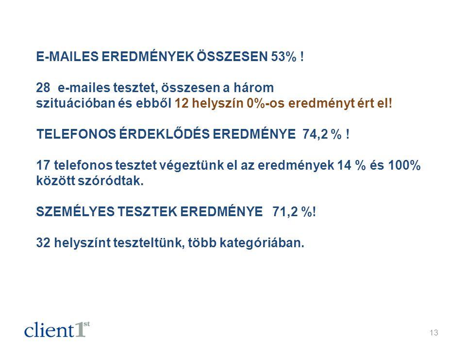 E-MAILES EREDMÉNYEK ÖSSZESEN 53% .