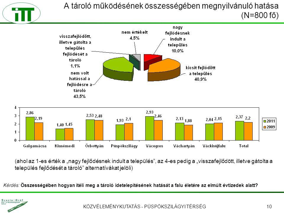 """KÖZVÉLEMÉNYKUTATÁS - PÜSPÖKSZILÁGYI TÉRSÉG10 A tároló működésének összességében megnyilvánuló hatása (N=800 fő) (ahol az 1-es érték a """"nagy fejlődésnek indult a település , az 4-es pedig a """"visszafejlődött, illetve gátolta a település fejlődését a tároló alternatívákat jelöli) Kérdés: Összességében hogyan ítéli meg a tároló idetelepítésének hatását a falu életére az elmúlt évtizedek alatt?"""