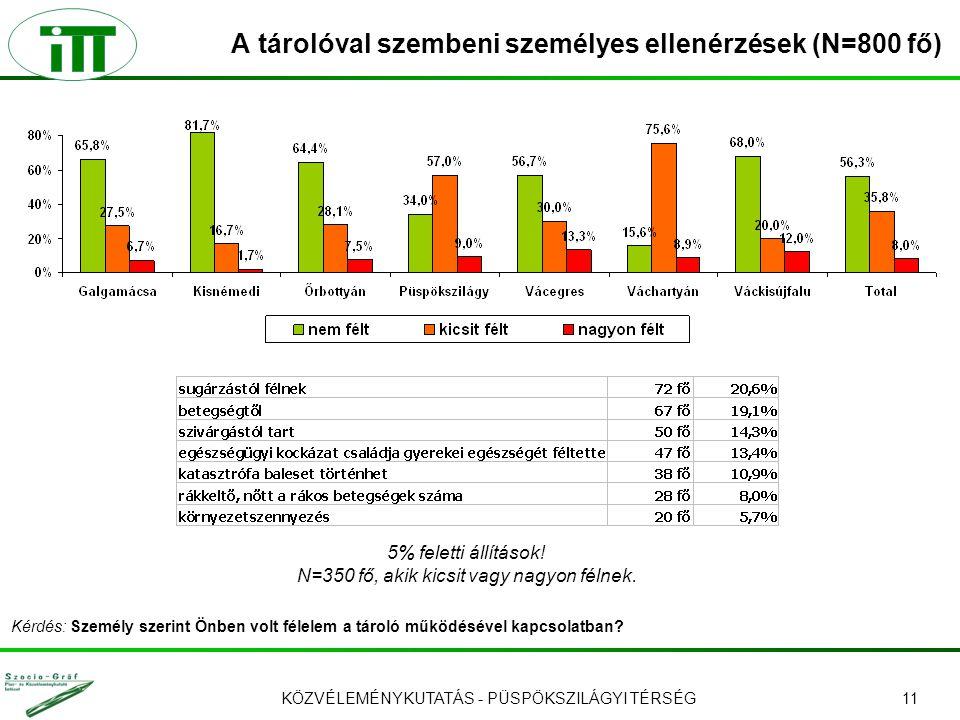 KÖZVÉLEMÉNYKUTATÁS - PÜSPÖKSZILÁGYI TÉRSÉG11 A tárolóval szembeni személyes ellenérzések (N=800 fő) 5% feletti állítások! N=350 fő, akik kicsit vagy n