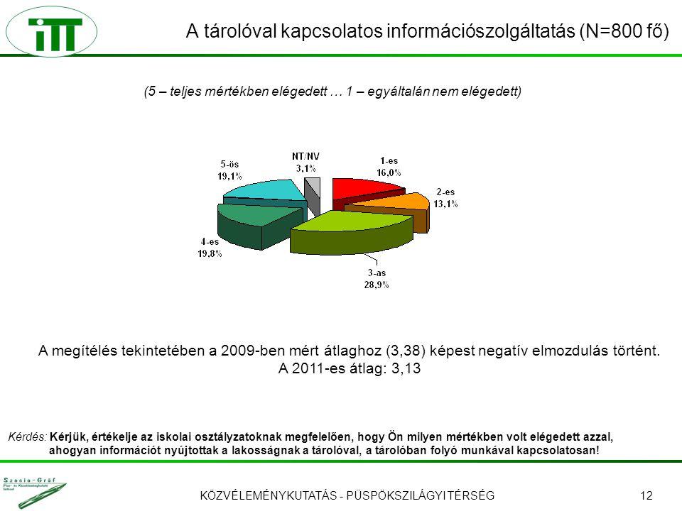 KÖZVÉLEMÉNYKUTATÁS - PÜSPÖKSZILÁGYI TÉRSÉG12 A tárolóval kapcsolatos információszolgáltatás (N=800 fő) (5 – teljes mértékben elégedett … 1 – egyáltalá