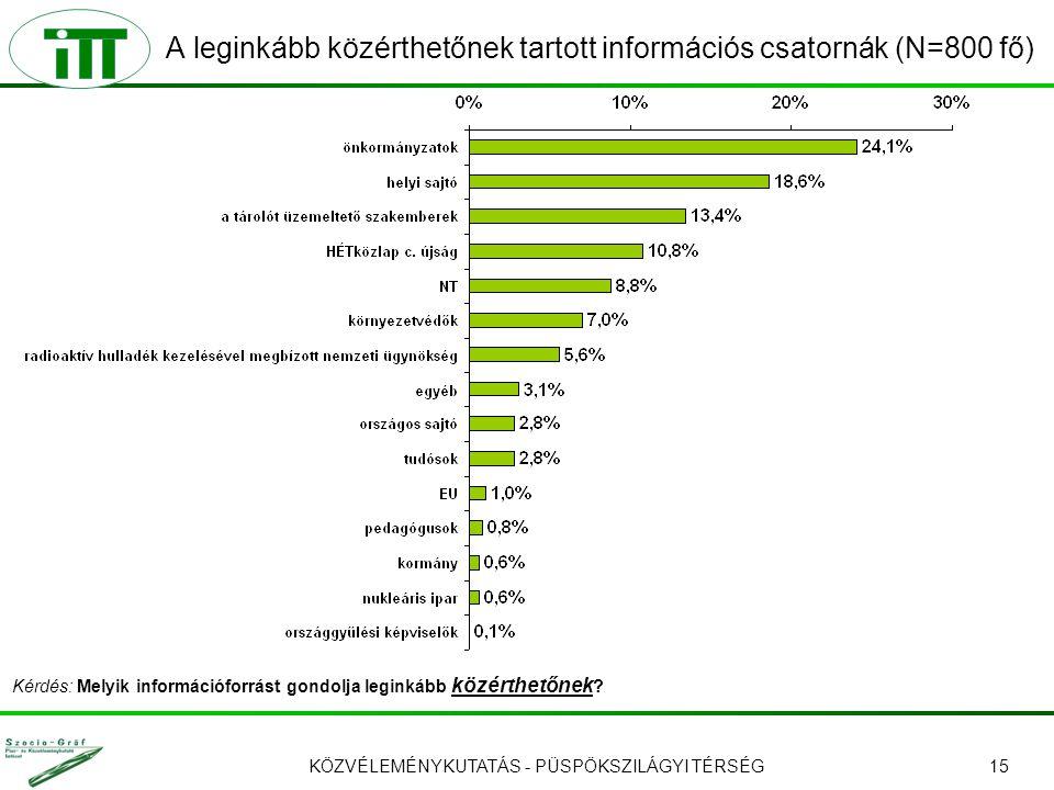 KÖZVÉLEMÉNYKUTATÁS - PÜSPÖKSZILÁGYI TÉRSÉG15 A leginkább közérthetőnek tartott információs csatornák (N=800 fő) Kérdés: Melyik információforrást gondo