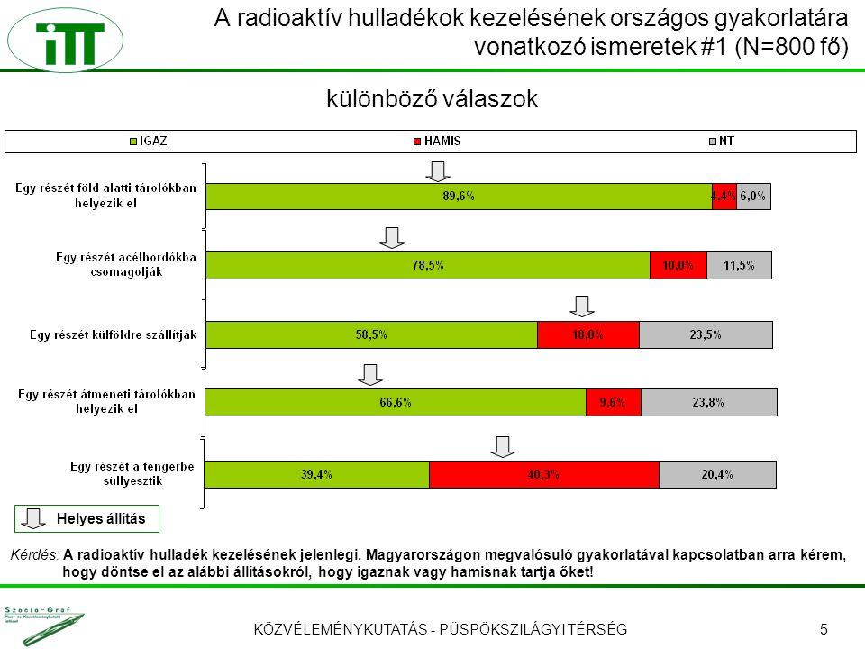 KÖZVÉLEMÉNYKUTATÁS - PÜSPÖKSZILÁGYI TÉRSÉG5 A radioaktív hulladékok kezelésének országos gyakorlatára vonatkozó ismeretek #1 (N=800 fő) Kérdés: A radioaktív hulladék kezelésének jelenlegi, Magyarországon megvalósuló gyakorlatával kapcsolatban arra kérem, hogy döntse el az alábbi állításokról, hogy igaznak vagy hamisnak tartja őket.
