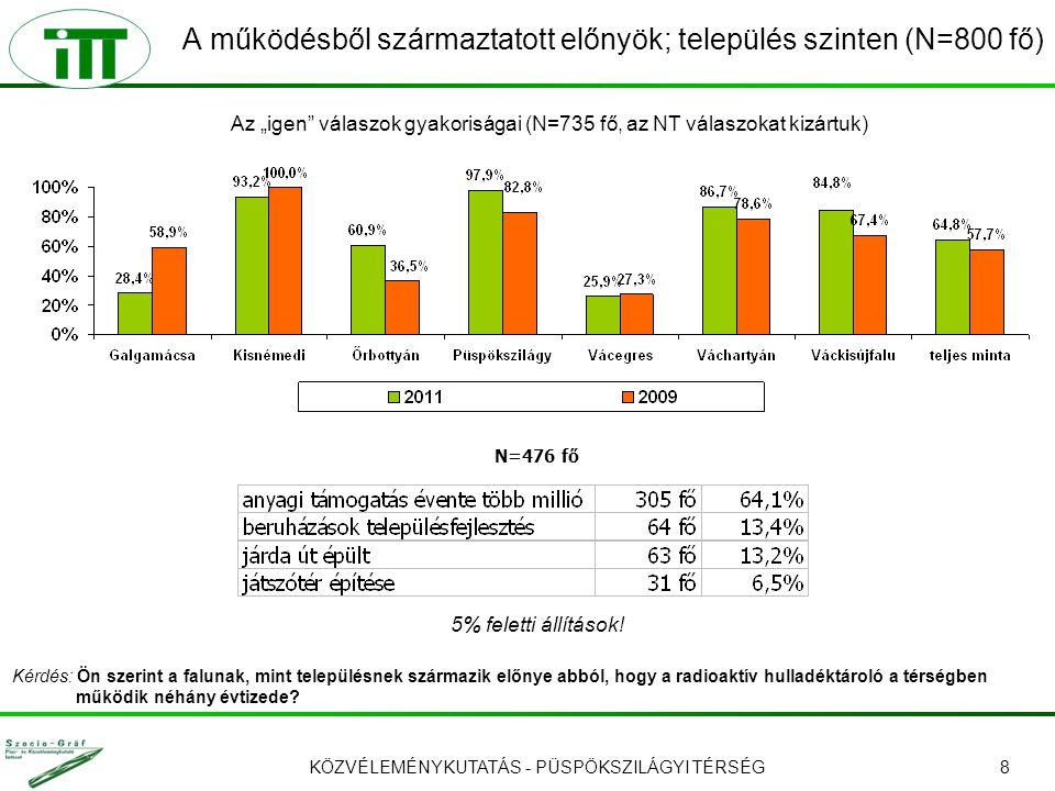 KÖZVÉLEMÉNYKUTATÁS - PÜSPÖKSZILÁGYI TÉRSÉG8 A működésből származtatott előnyök; település szinten (N=800 fő) 5% feletti állítások.