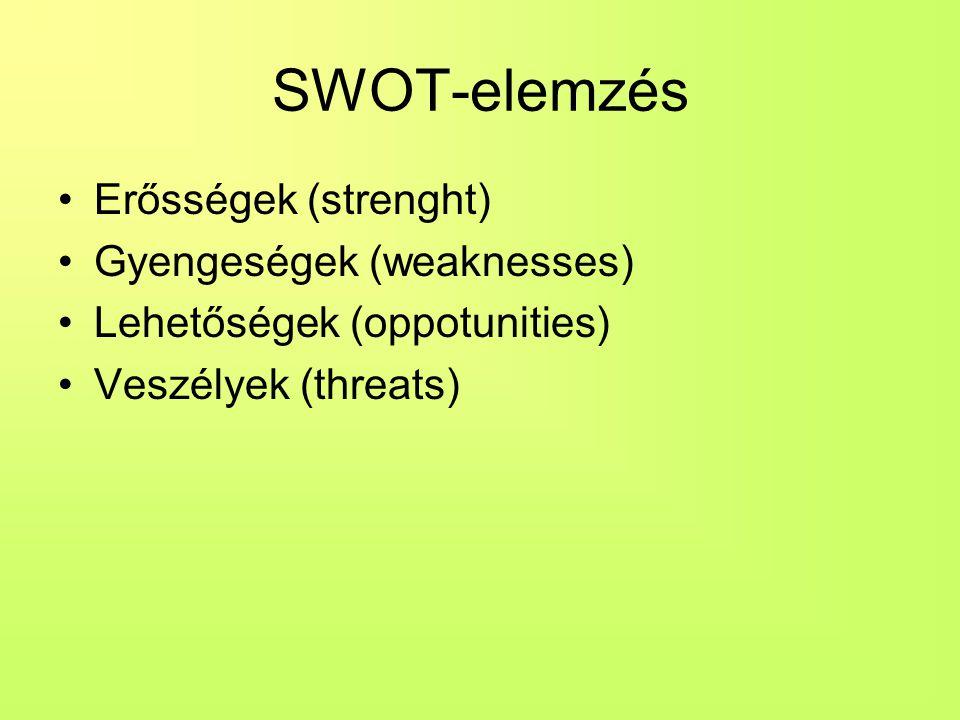 SWOT-elemzés •Erősségek (strenght) •Gyengeségek (weaknesses) •Lehetőségek (oppotunities) •Veszélyek (threats)