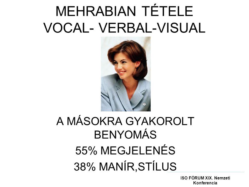 MEHRABIAN TÉTELE VOCAL- VERBAL-VISUAL A MÁSOKRA GYAKOROLT BENYOMÁS 55% MEGJELENÉS 38% MANÍR,STÍLUS ISO FÓRUM XIX.