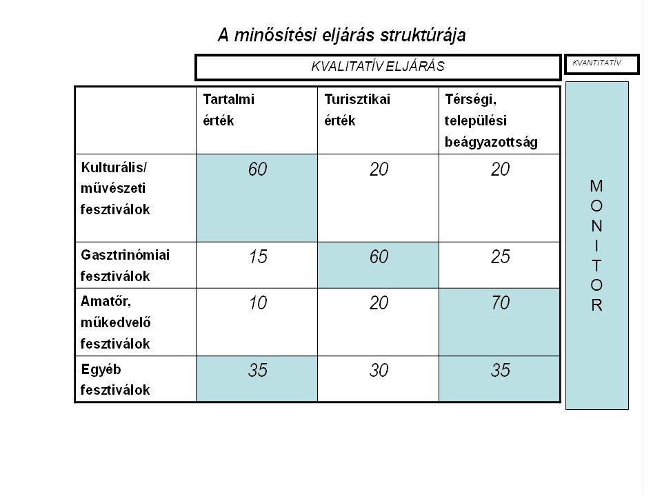 14 KVALITATÍV ELJÁRÁS MONITORMONITOR KVANTITATÍV