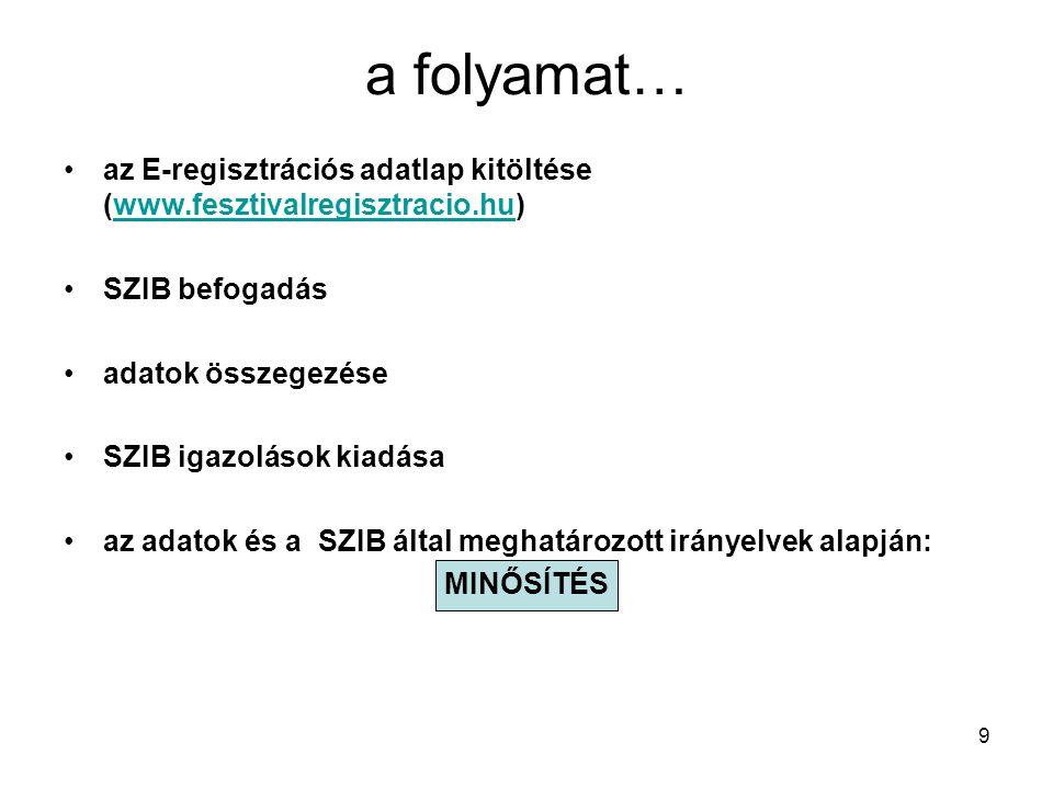 9 a folyamat… •az E-regisztrációs adatlap kitöltése (www.fesztivalregisztracio.hu)www.fesztivalregisztracio.hu •SZIB befogadás •adatok összegezése •SZ
