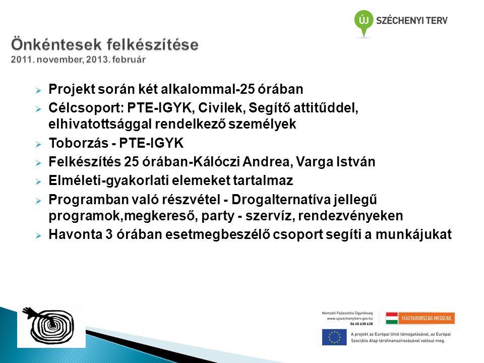  Projekt során két alkalommal-25 órában  Célcsoport: PTE-IGYK, Civilek, Segítő attitűddel, elhivatottsággal rendelkező személyek  Toborzás - PTE-IGYK  Felkészítés 25 órában-Kálóczi Andrea, Varga István  Elméleti-gyakorlati elemeket tartalmaz  Programban való részvétel - Drogalternatíva jellegű programok,megkereső, party - szervíz, rendezvényeken  Havonta 3 órában esetmegbeszélő csoport segíti a munkájukat