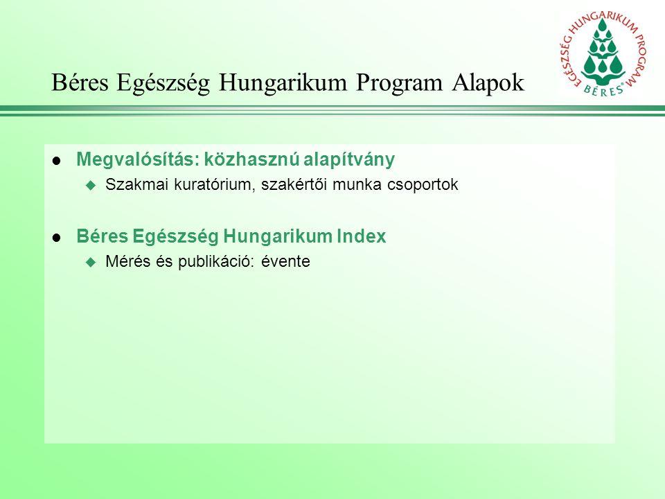 Béres Egészség Hungarikum Program Alapok l Megvalósítás: közhasznú alapítvány u Szakmai kuratórium, szakértői munka csoportok l Béres Egészség Hungarikum Index u Mérés és publikáció: évente