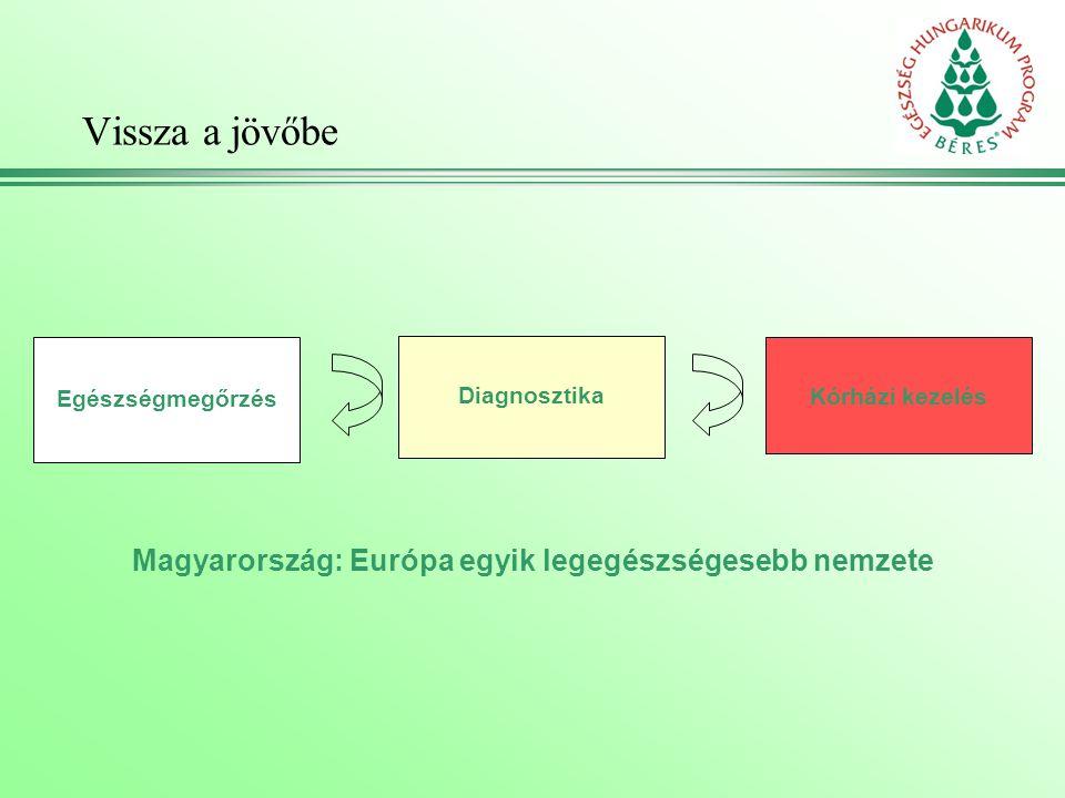 Vissza a jövőbe Egészségmegőrzés Diagnosztika Kórházi kezelés Magyarország: Európa egyik legegészségesebb nemzete