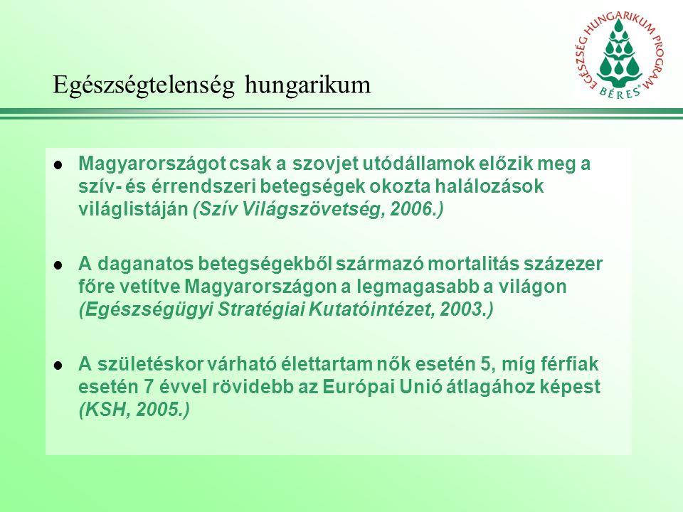 Egészségtelenség hungarikum l Magyarországot csak a szovjet utódállamok előzik meg a szív- és érrendszeri betegségek okozta halálozások világlistáján (Szív Világszövetség, 2006.) l A daganatos betegségekből származó mortalitás százezer főre vetítve Magyarországon a legmagasabb a világon (Egészségügyi Stratégiai Kutatóintézet, 2003.) l A születéskor várható élettartam nők esetén 5, míg férfiak esetén 7 évvel rövidebb az Európai Unió átlagához képest (KSH, 2005.)