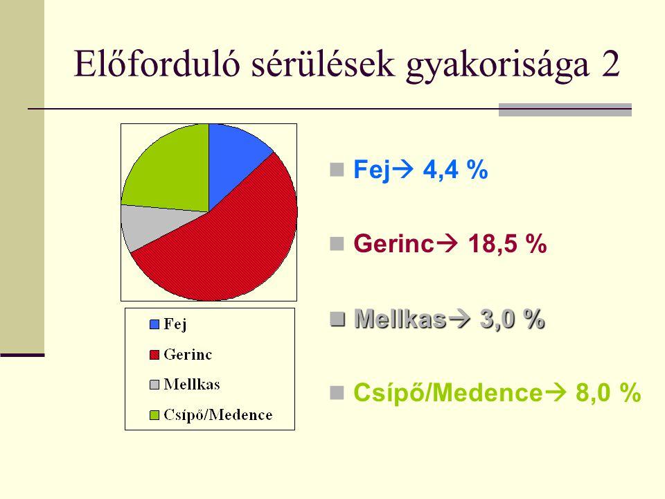 Előforduló sérülések gyakorisága 2  Fej  4,4 %  Gerinc  18,5 %  Mellkas  3,0 %  Csípő/Medence  8,0 %