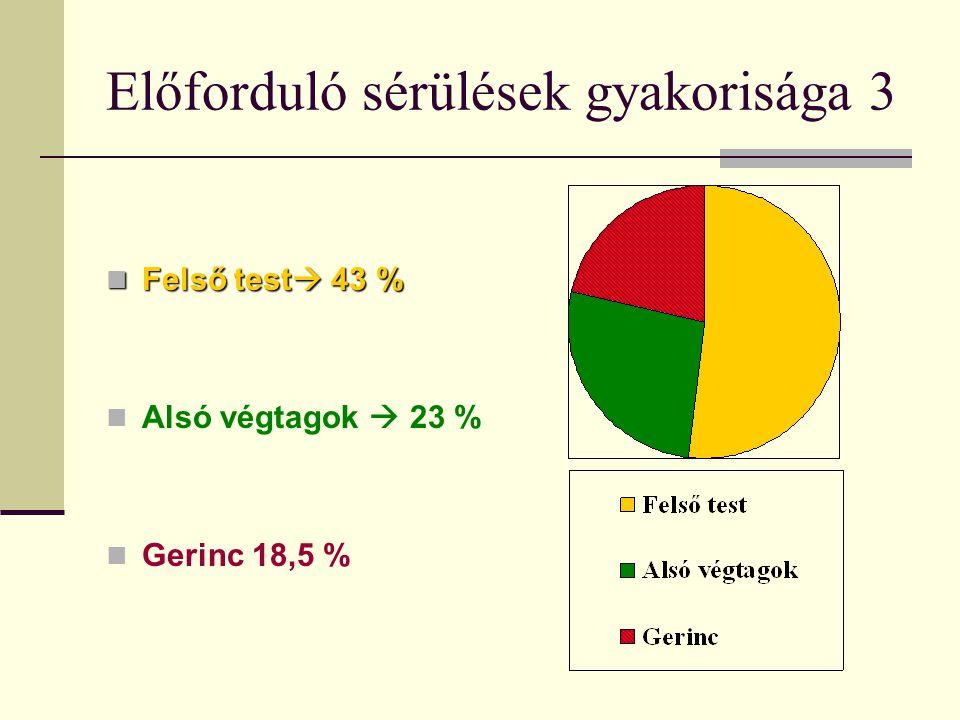Előforduló sérülések gyakorisága 3  Felső test  43 %  Alsó végtagok  23 %  Gerinc 18,5 %