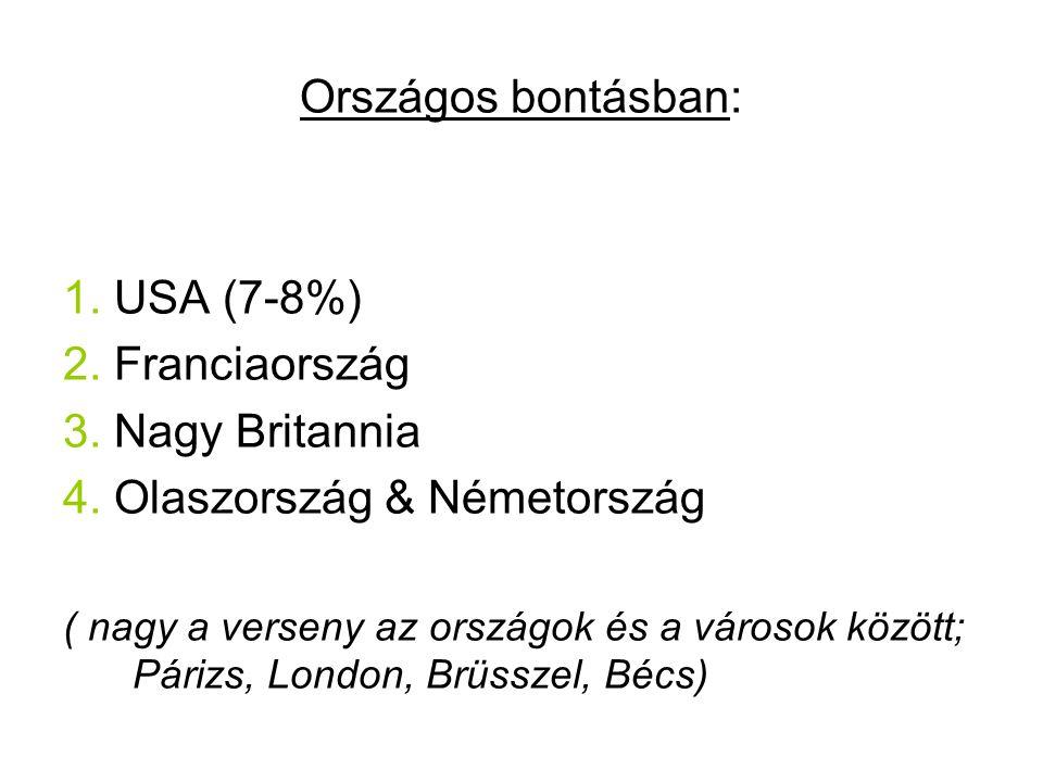Országos bontásban: 1. USA (7-8%) 2. Franciaország 3. Nagy Britannia 4. Olaszország & Németország ( nagy a verseny az országok és a városok között; Pá