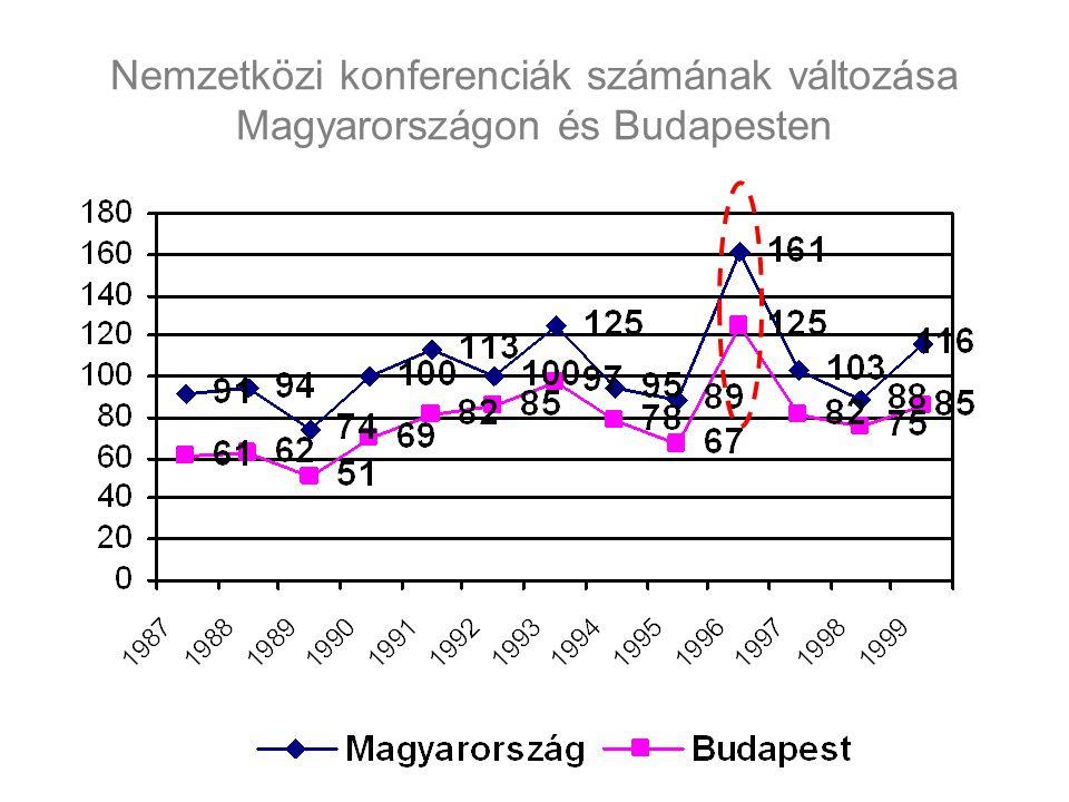 Nemzetközi konferenciák számának változása Magyarországon és Budapesten