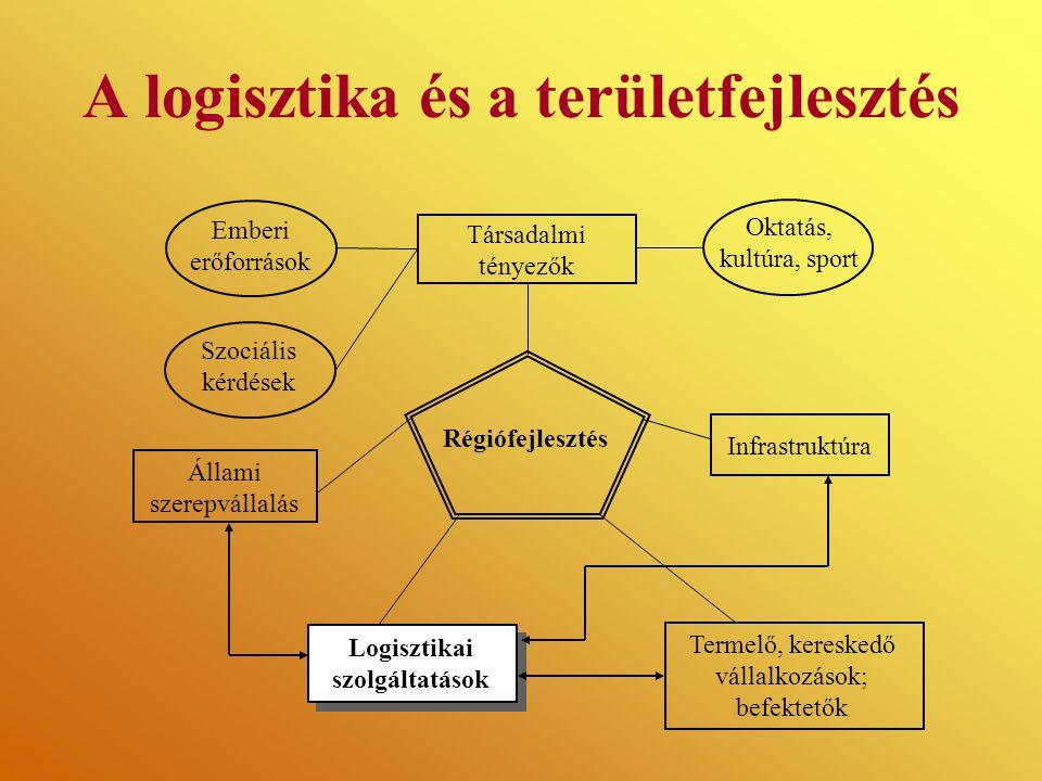 A logisztika és a területfejlesztés Társadalmi tényezők Emberi erőforrások Szociális kérdések Infrastruktúra Állami szerepvállalás Termelő, kereskedő vállalkozások; befektetők Oktatás, kultúra, sport Régiófejlesztés Logisztikai szolgáltatások
