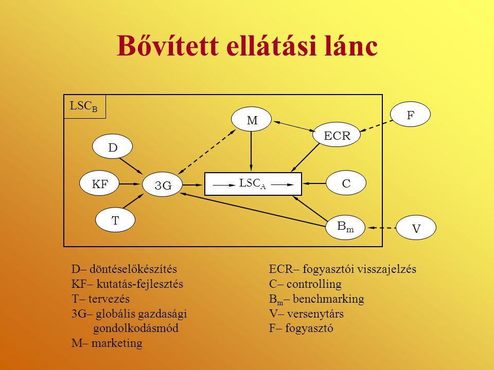 Bővített ellátási lánc C KF T D3G LSC A M ECR BmBm LSC B FV D– döntéselőkészítés ECR– fogyasztói visszajelzés KF– kutatás-fejlesztés C– controlling T–