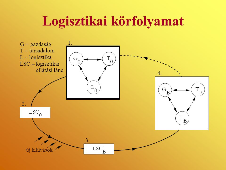 Logisztikai körfolyamat LBLB G 0 T 0 L 0 G B T B L B LSC B 0 1. 2. 3. 4. újkihívások társadalom G –gazdaság T – L –logisztika LSC –logisztikai ellátás
