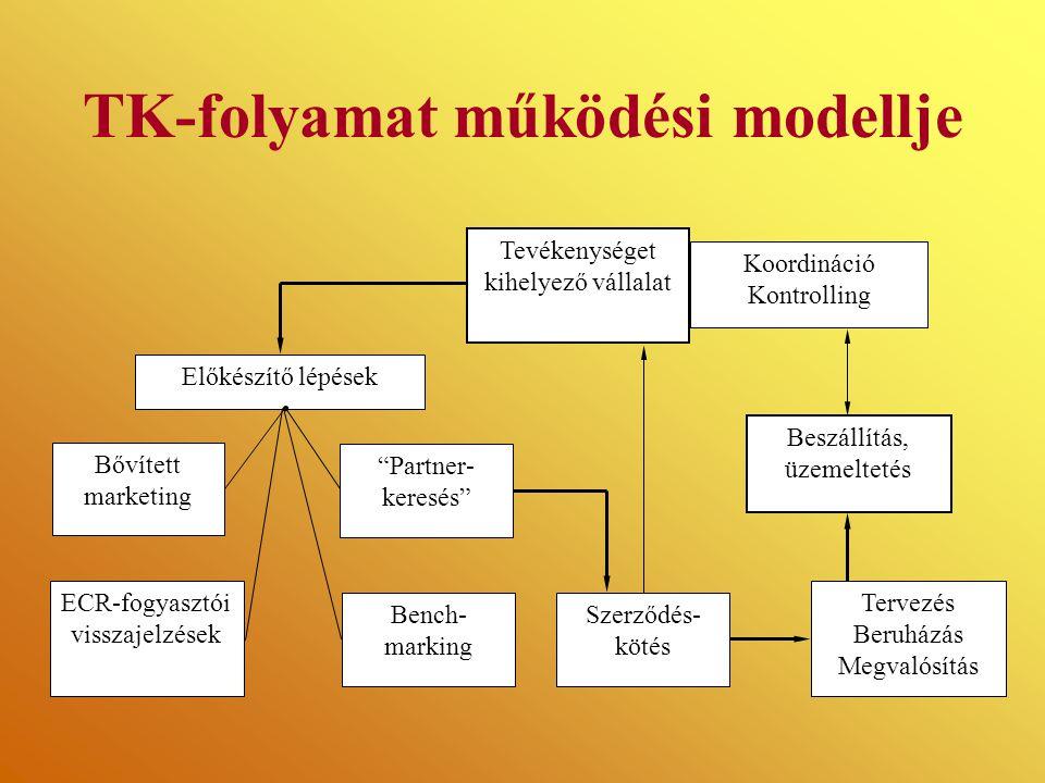 TK-folyamat működési modellje Előkészítő lépések Tevékenységet kihelyező vállalat Koordináció Kontrolling Beszállítás, üzemeltetés Bővített marketing