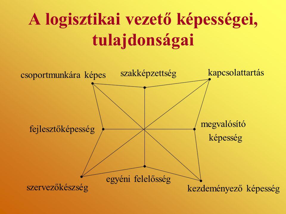 A logisztikai vezető képességei, tulajdonságai csoportmunkára képes szervezőkészség egyéni felelősség kezdeményező képesség fejlesztőképesség megvalósító képesség szakképzettség kapcsolattartás