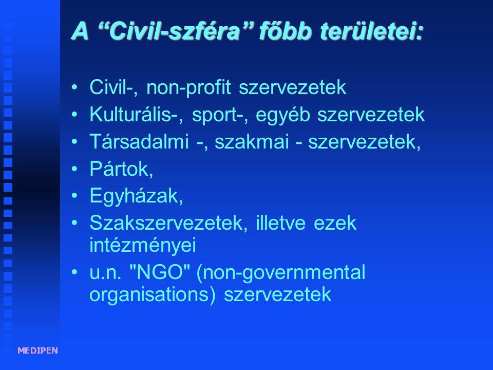 A Civil-szféra főbb területei: •Civil-, non-profit szervezetek •Kulturális-, sport-, egyéb szervezetek •Társadalmi -, szakmai - szervezetek, •Pártok, •Egyházak, •Szakszervezetek, illetve ezek intézményei •u.n.
