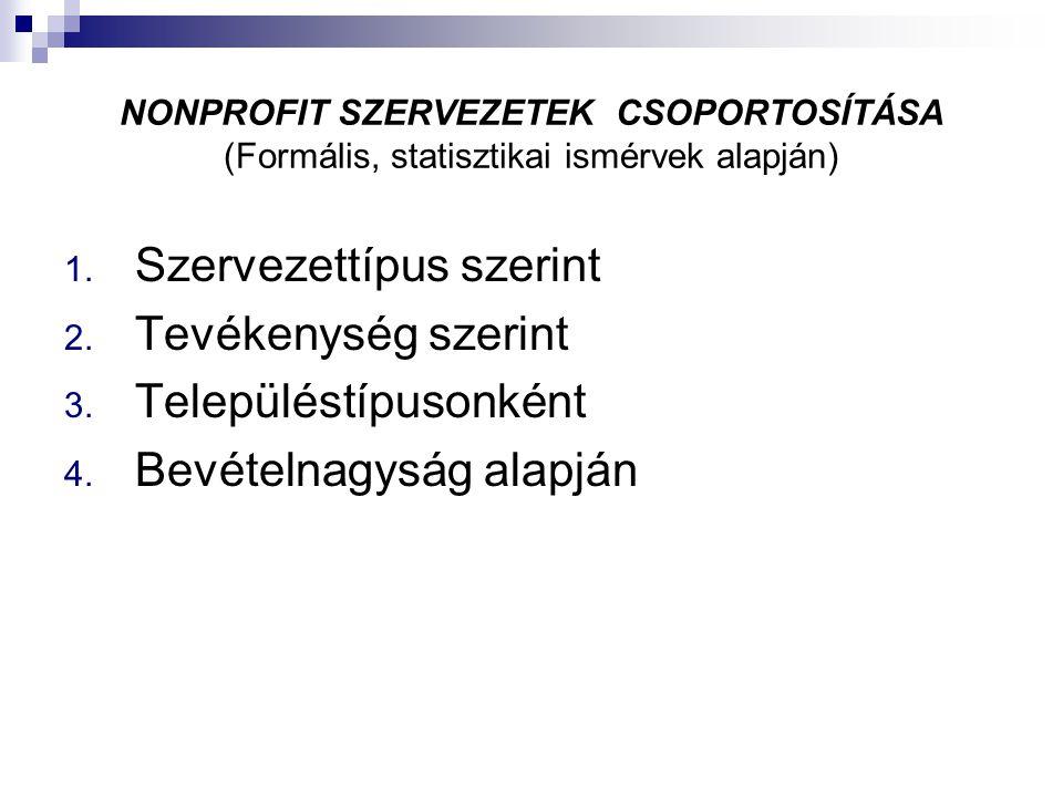 NONPROFIT SZERVEZETEK CSOPORTOSÍTÁSA (Formális, statisztikai ismérvek alapján) 1. Szervezettípus szerint 2. Tevékenység szerint 3. Településtípusonkén